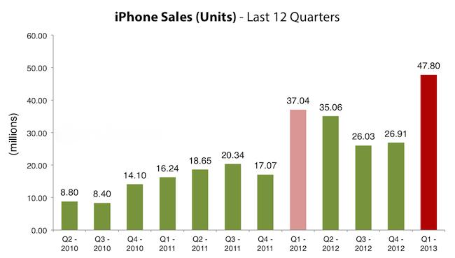 Apple a anuntat noi vanzari record de produse si cifre impresionante in ceea ce priveste serviciile oferite