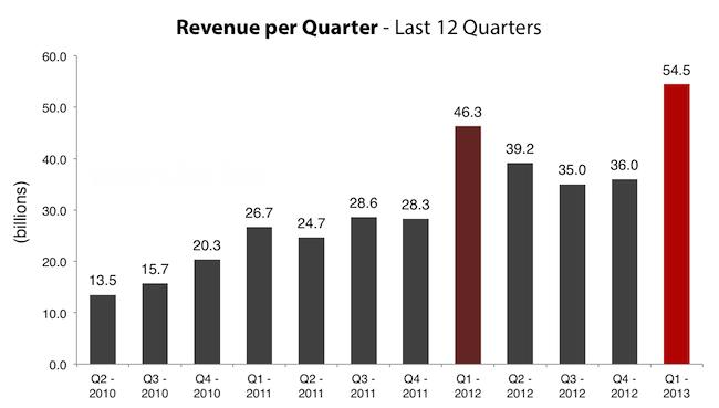 Apple a anuntat rezultatele financiare pentru Q1 2013