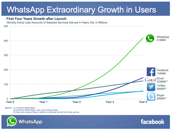 WhatsApp Growth