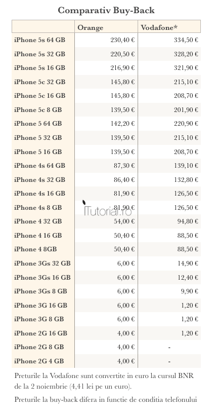 comparativ iphone buy-back