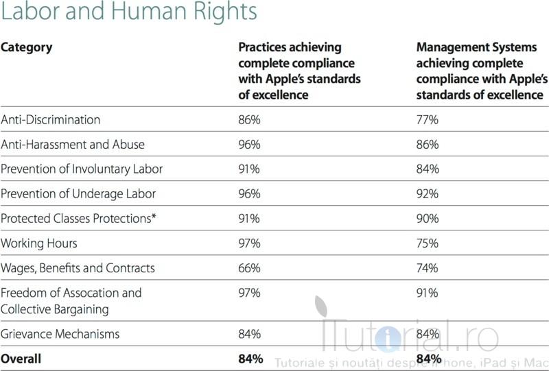drepturile omului și muncii apple