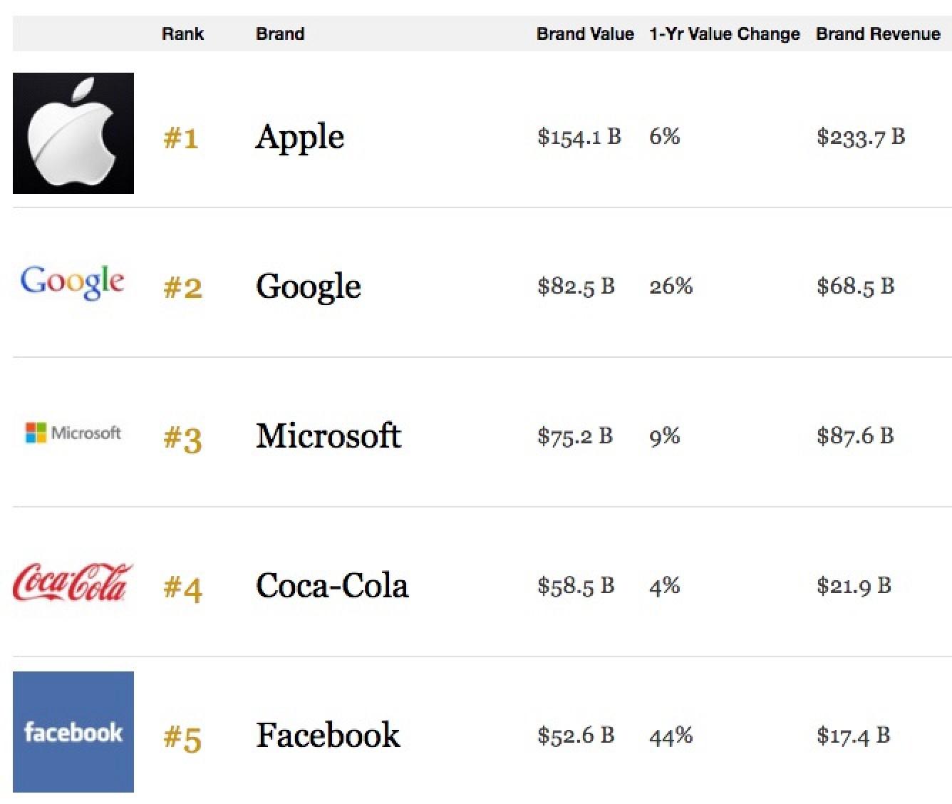 cel mai valoros brand 2016