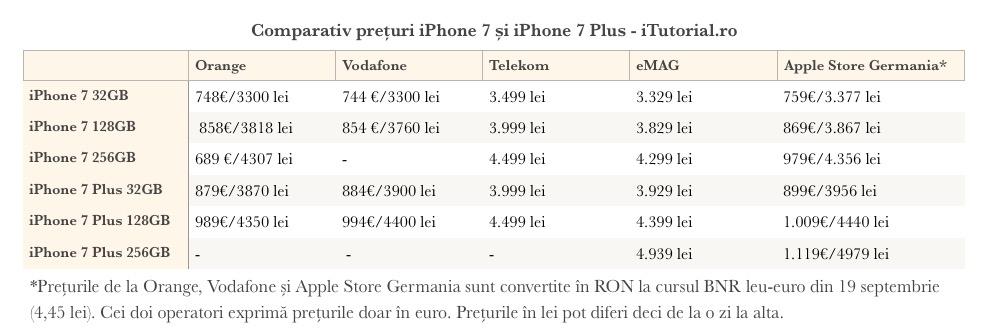 comparatie-preturi-iphone-7-romania