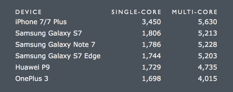 iphone-7-geekbench-scores