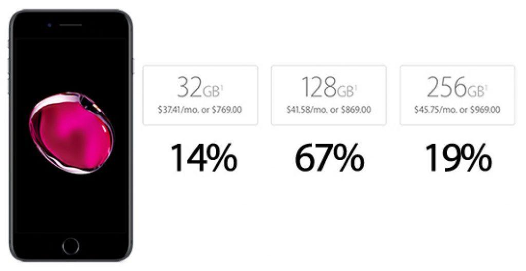 iphone-7-stocare-popularitate