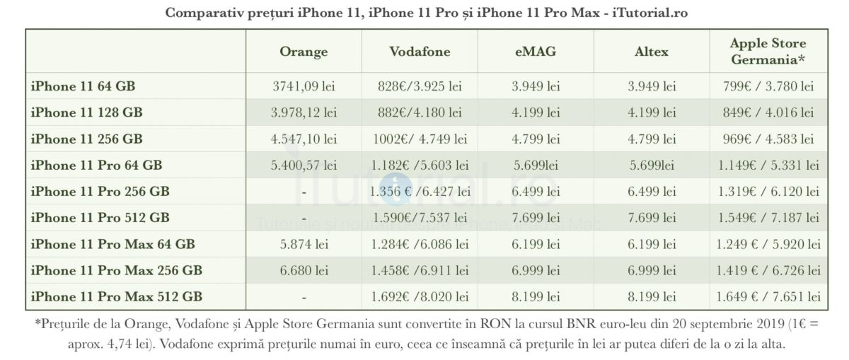 tabel pret iphone 11