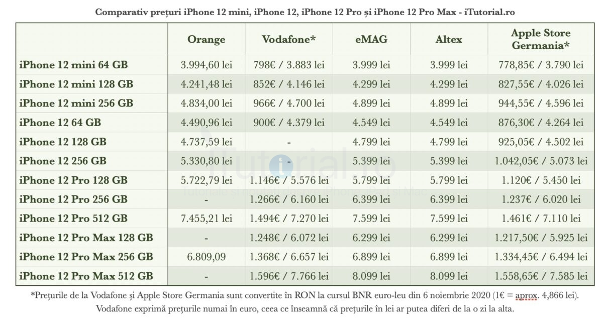 comparativ pret iphone 12
