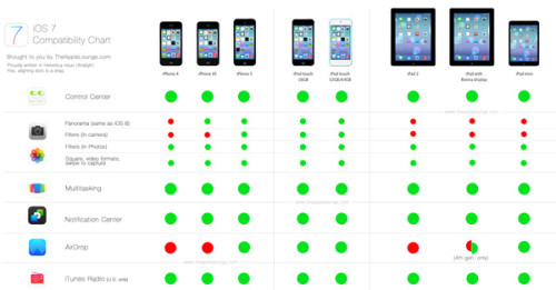 iOS-7-Comparison-Chart-definitivo-600 functii